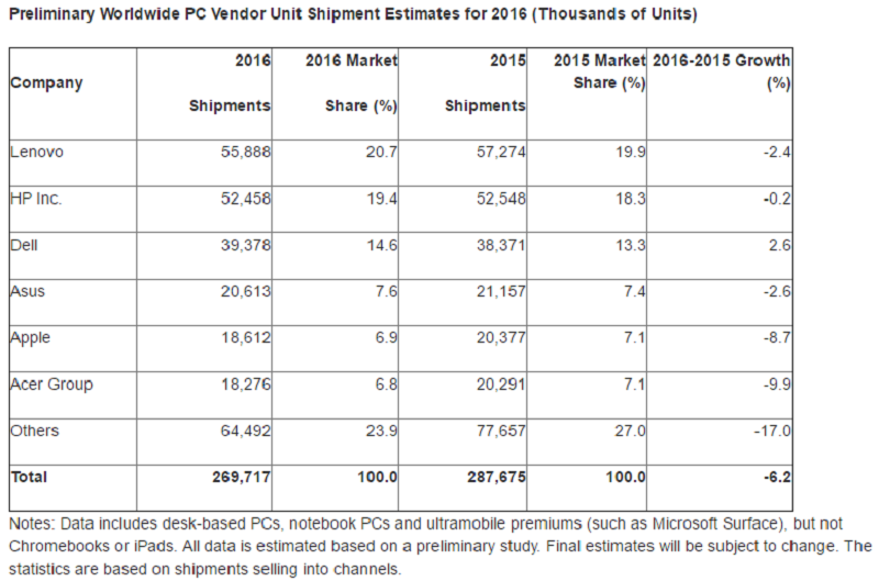 PC-has-been-falling-sales