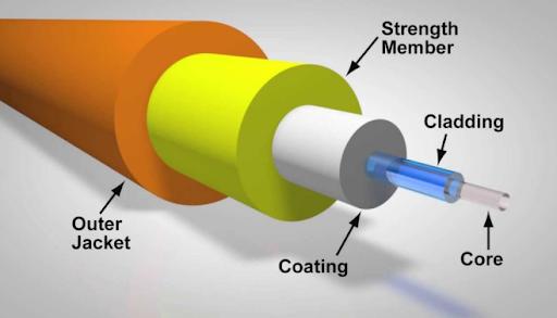 working of optical fibre